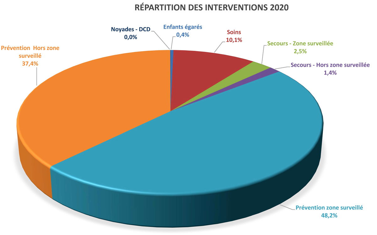répartition interventions